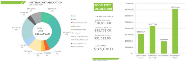 AV System Cost Allocation